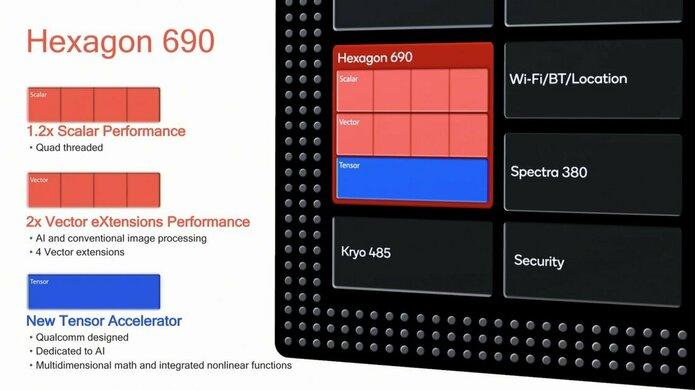 SOC, NPU, CPU et GPU 3