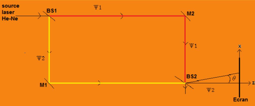 Communication par fibre optique 5