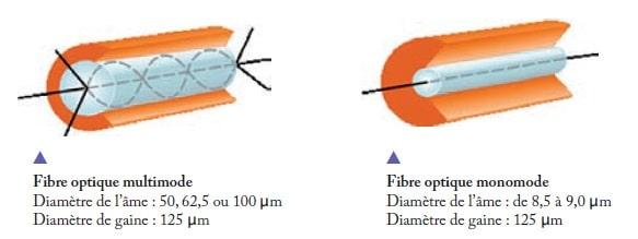 Communication par fibre optique 4
