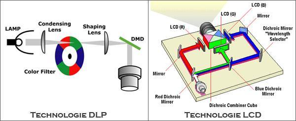 Technologie de projection 2
