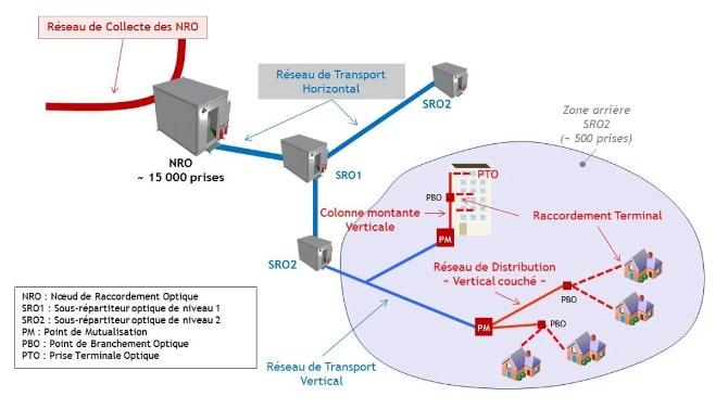 Communication par fibre optique 3