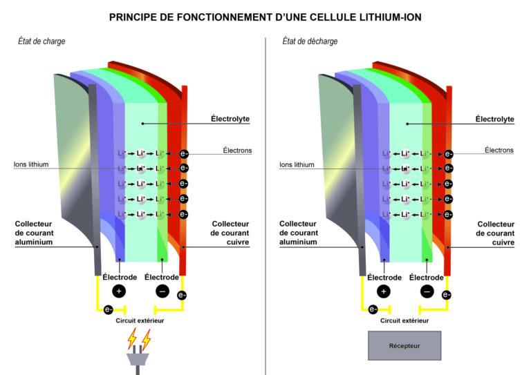 Batterie au Lithium-ion 3